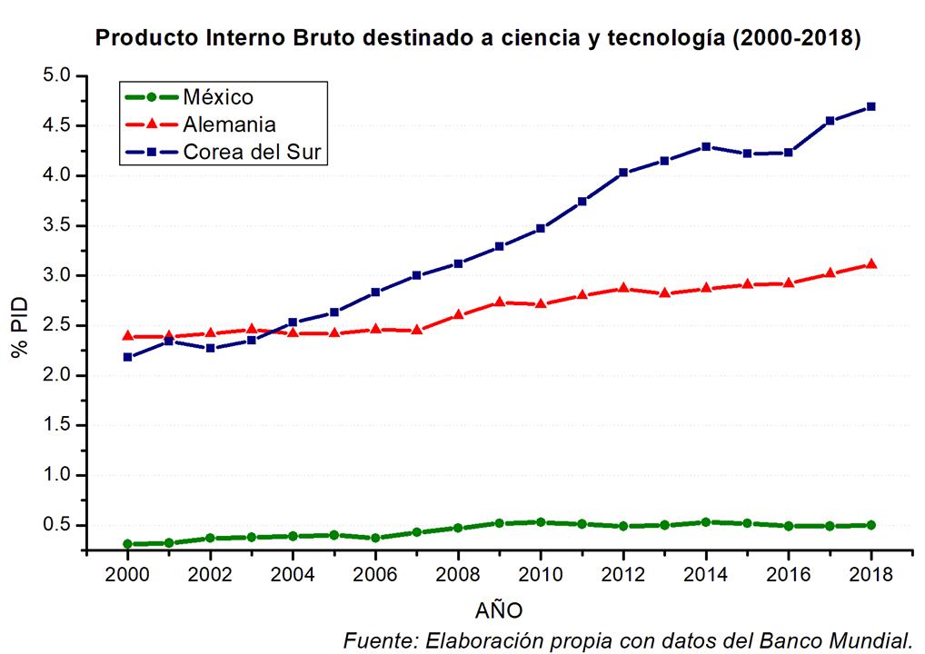 Gráfica que compara el PIB destinado a Ciencia y Tecnología de México, Alemania y Corea del Sur en los últimos 18 años.